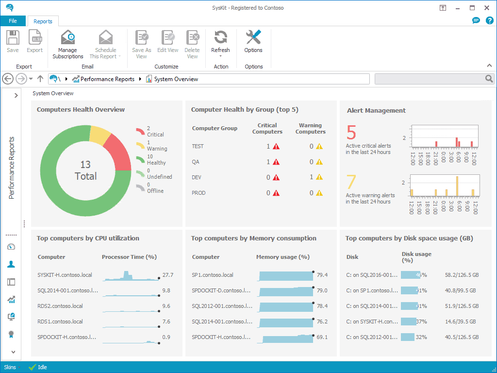 Get a full performance overview of your entire monitoring environment.